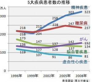 5大疾患 グラフ