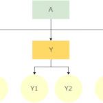 Yahoo!アドバンスドURLでGoogle Analyticsのパラメータをトラッキング設定する方法